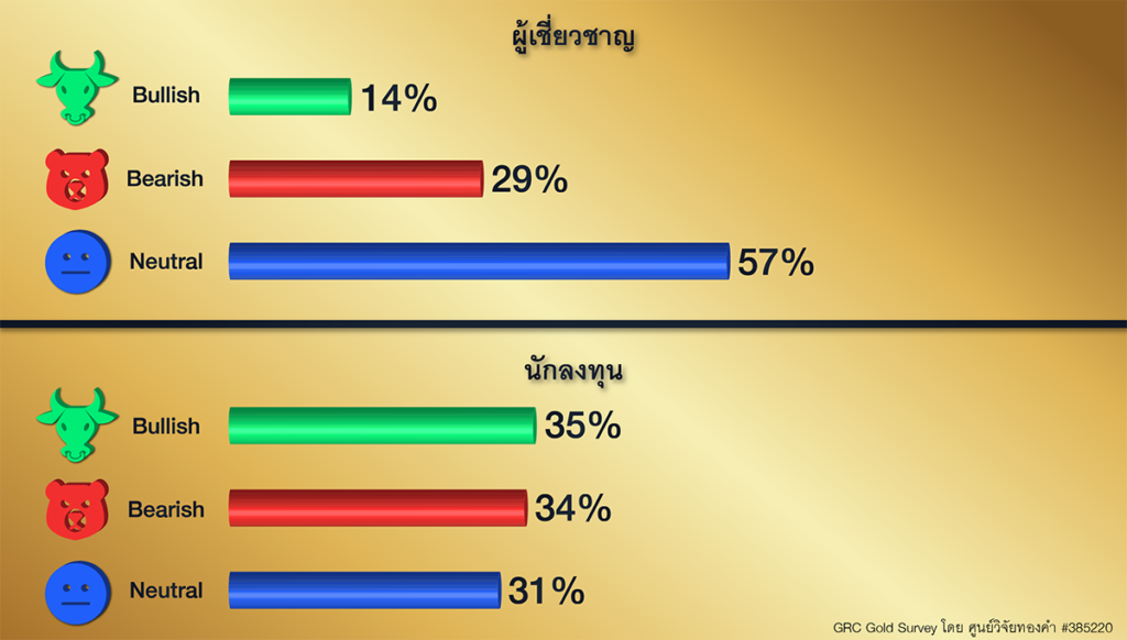 GRC Gold Survey 21-25 ก.ย. 63